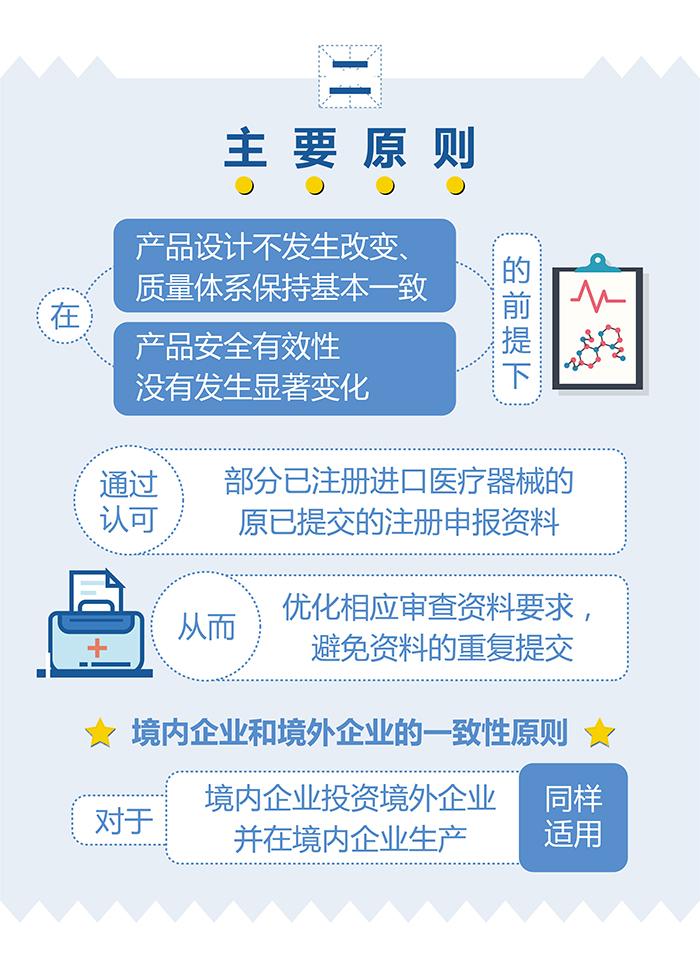 (图表)-已获进口医疗器械注册证的产品在中国境内企业生产要注意(简)-(大巢制图)-01_04.jpg